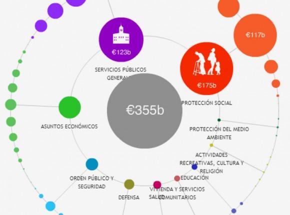¿Dónde van mis impuestos? | Fundación Civio